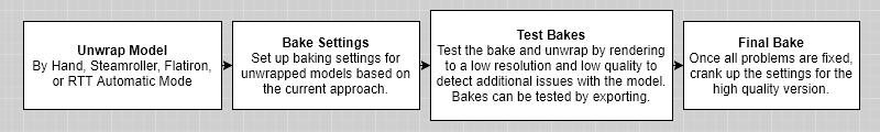 Baking_Seq_3_Baking